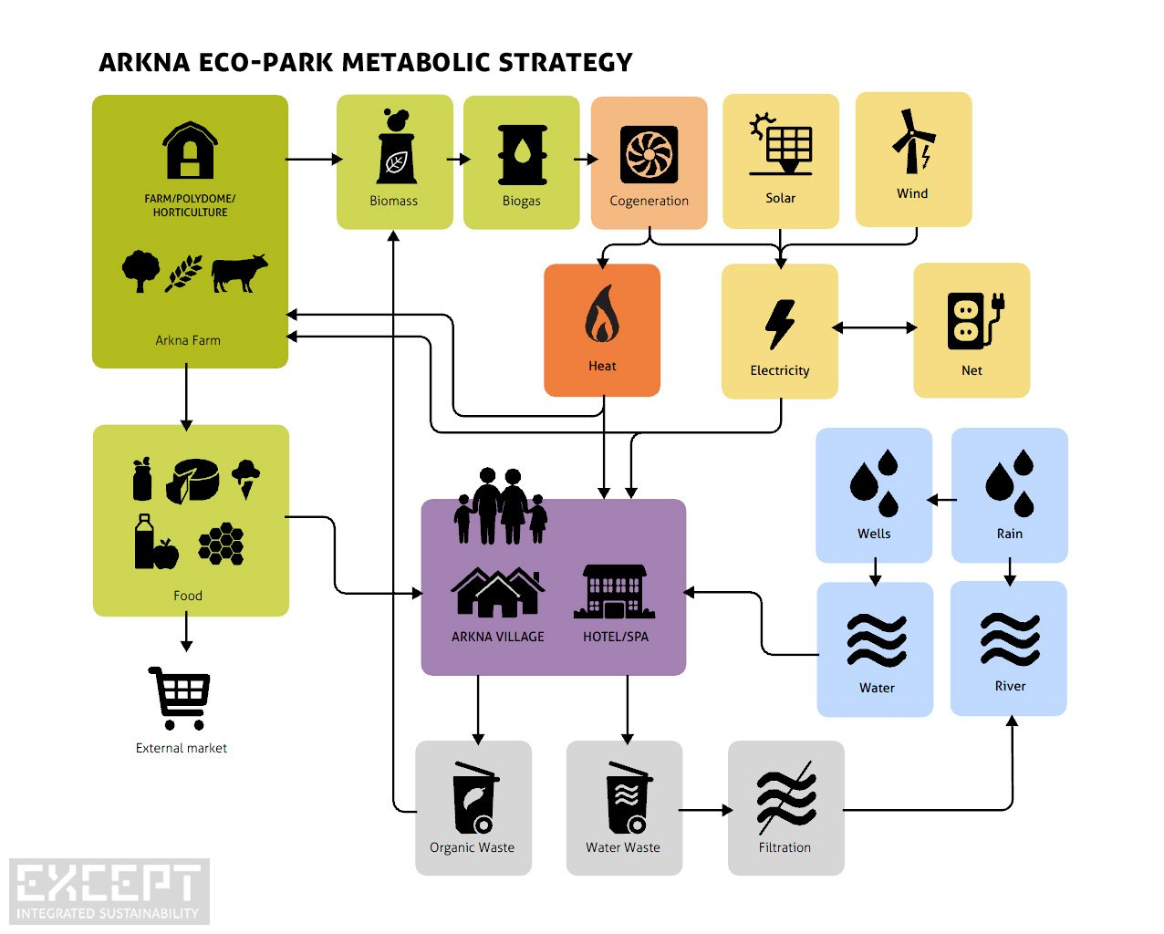 Arkna Metabolic Strategy -