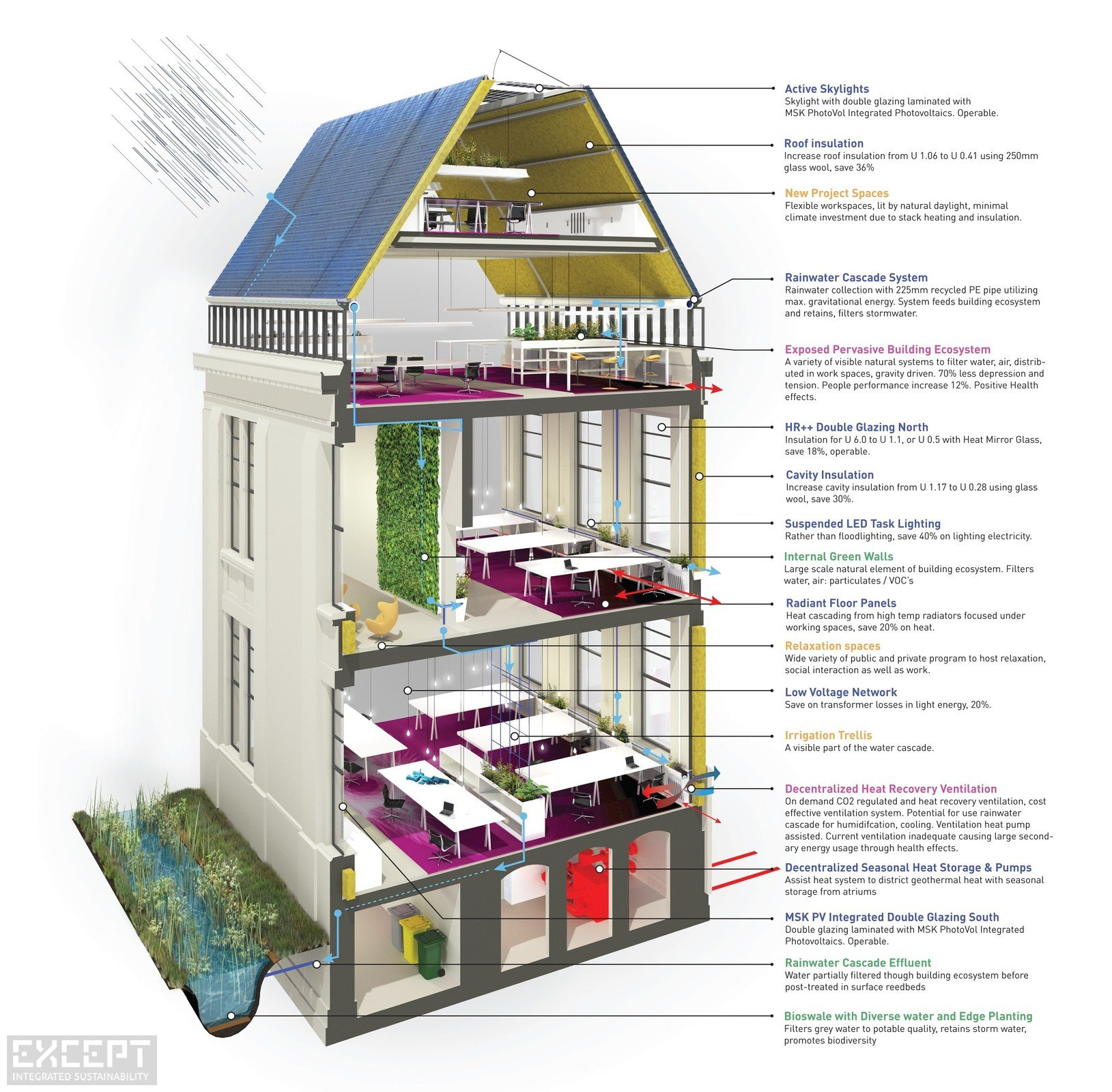Section Diagram - Section of the building showing various ecosystem services.