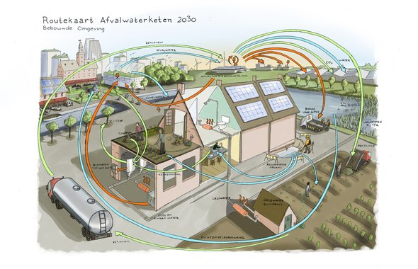 Tracking the symbiotic flows of services that connect the processing of waste water in the built environment