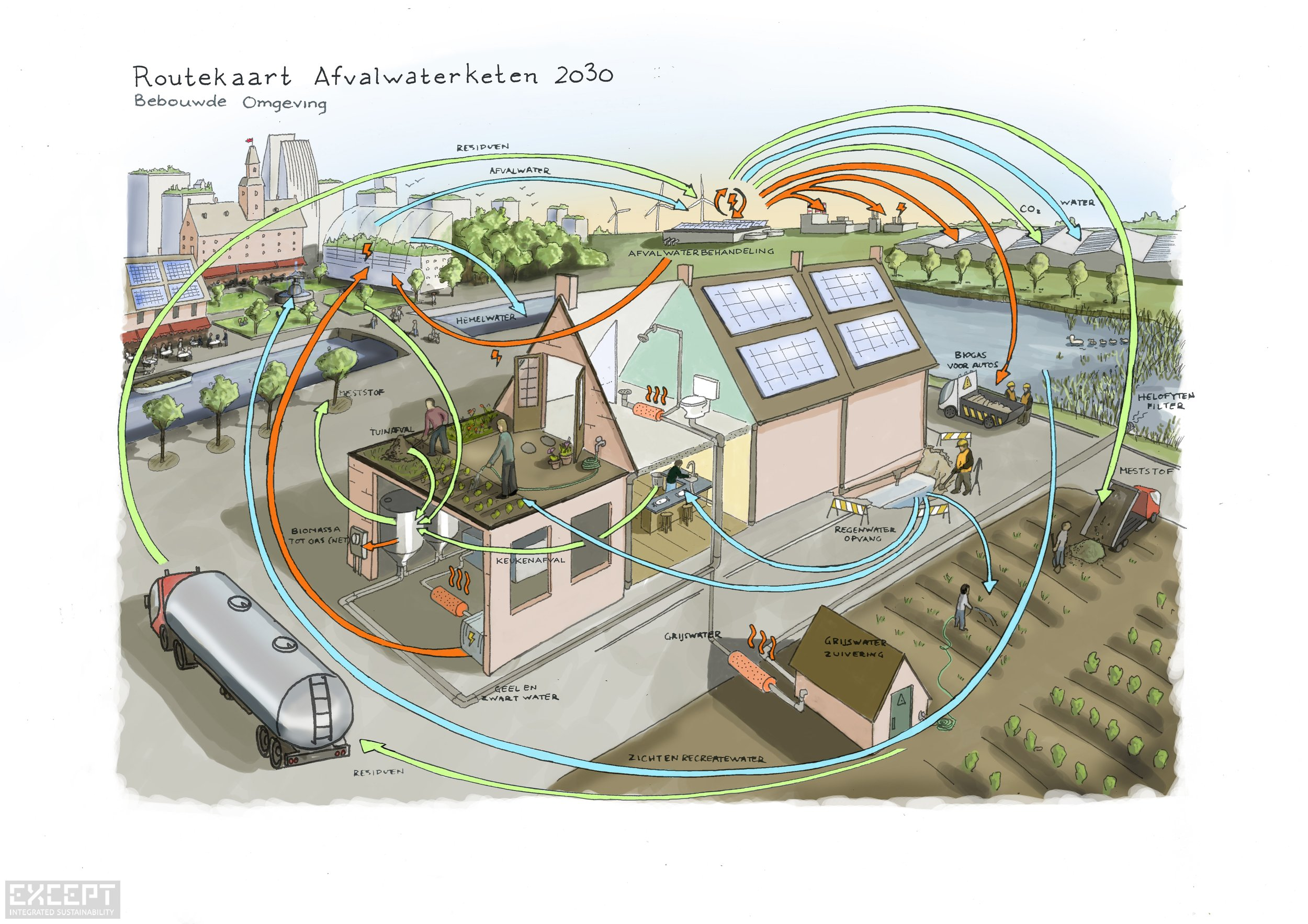 built environment - Tracking the symbiotic flows of services that connect the processing of waste water in the built environment