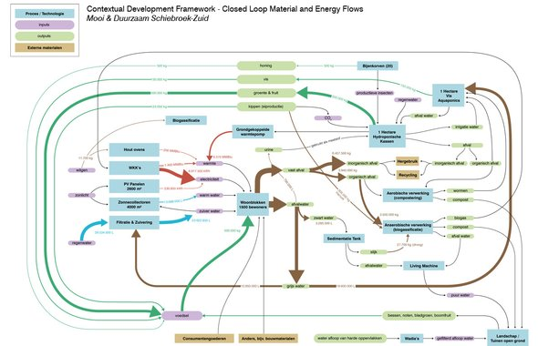 Energy and materials flow map