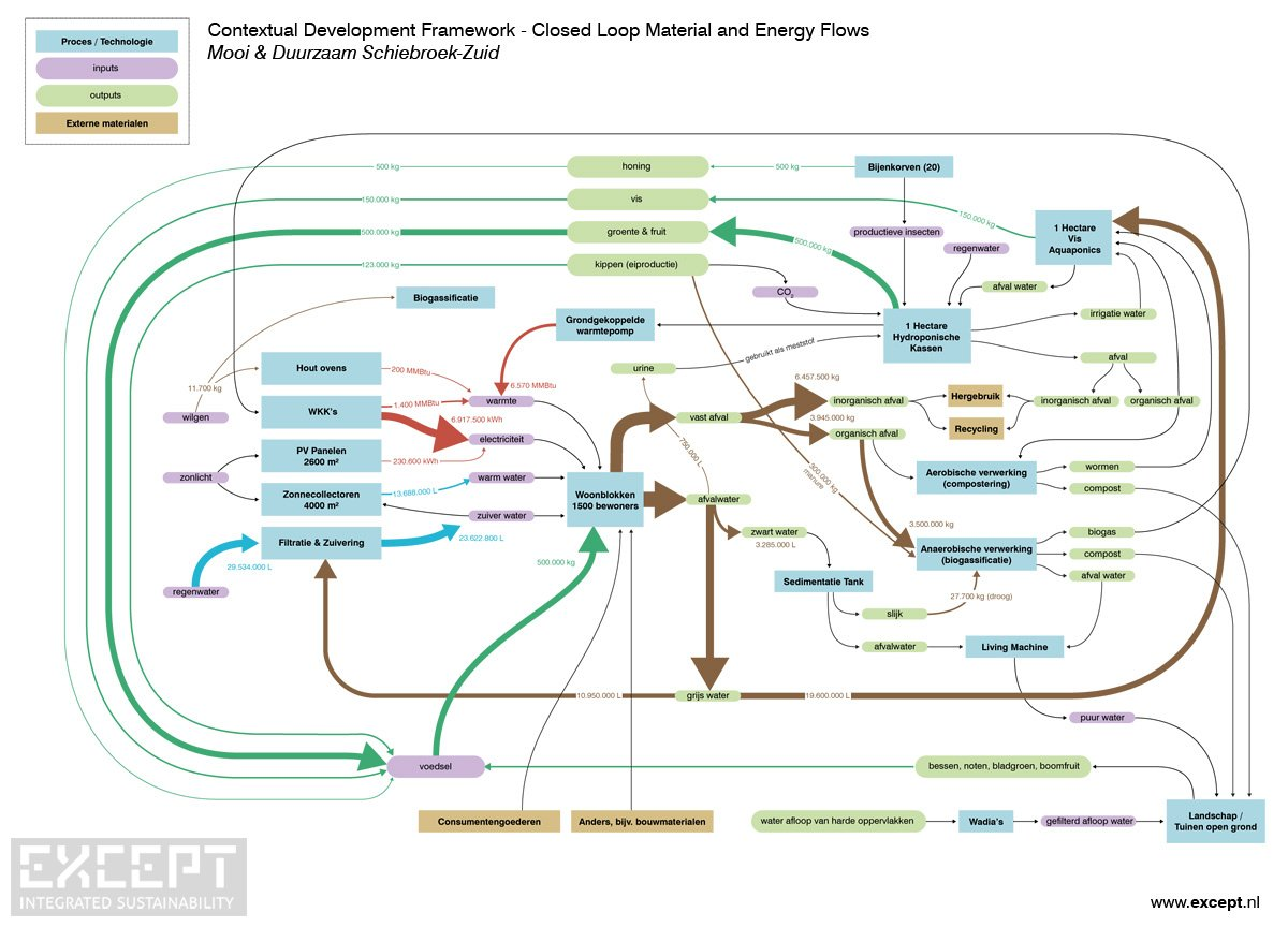 Context map - Energy and materials flow map