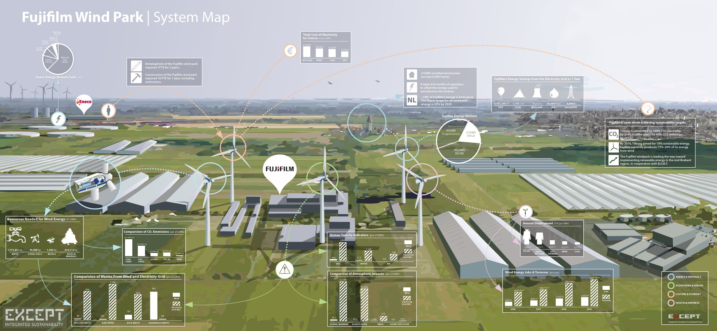 Systemic impacts of an industrial wind park  - Mapping some of the key system-wide impacts of a wind park
