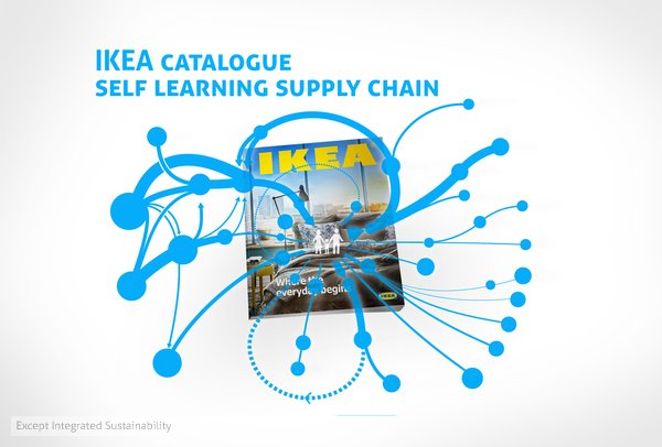 Except Integrated Sustainability | IKEA Catalogue Supply Chain Dashboards    Intuitive Dashboards Enable Sustainable Decision Making