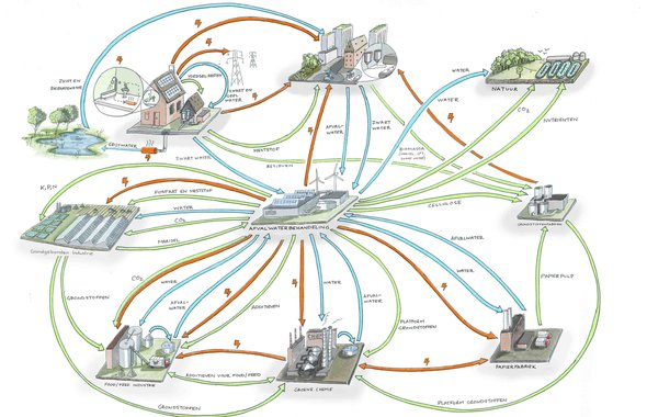 This overview diagram shows the envisioned relationship that waste water treatment facilities will have with Dutch cities, industry, agriculture, and natural lands.