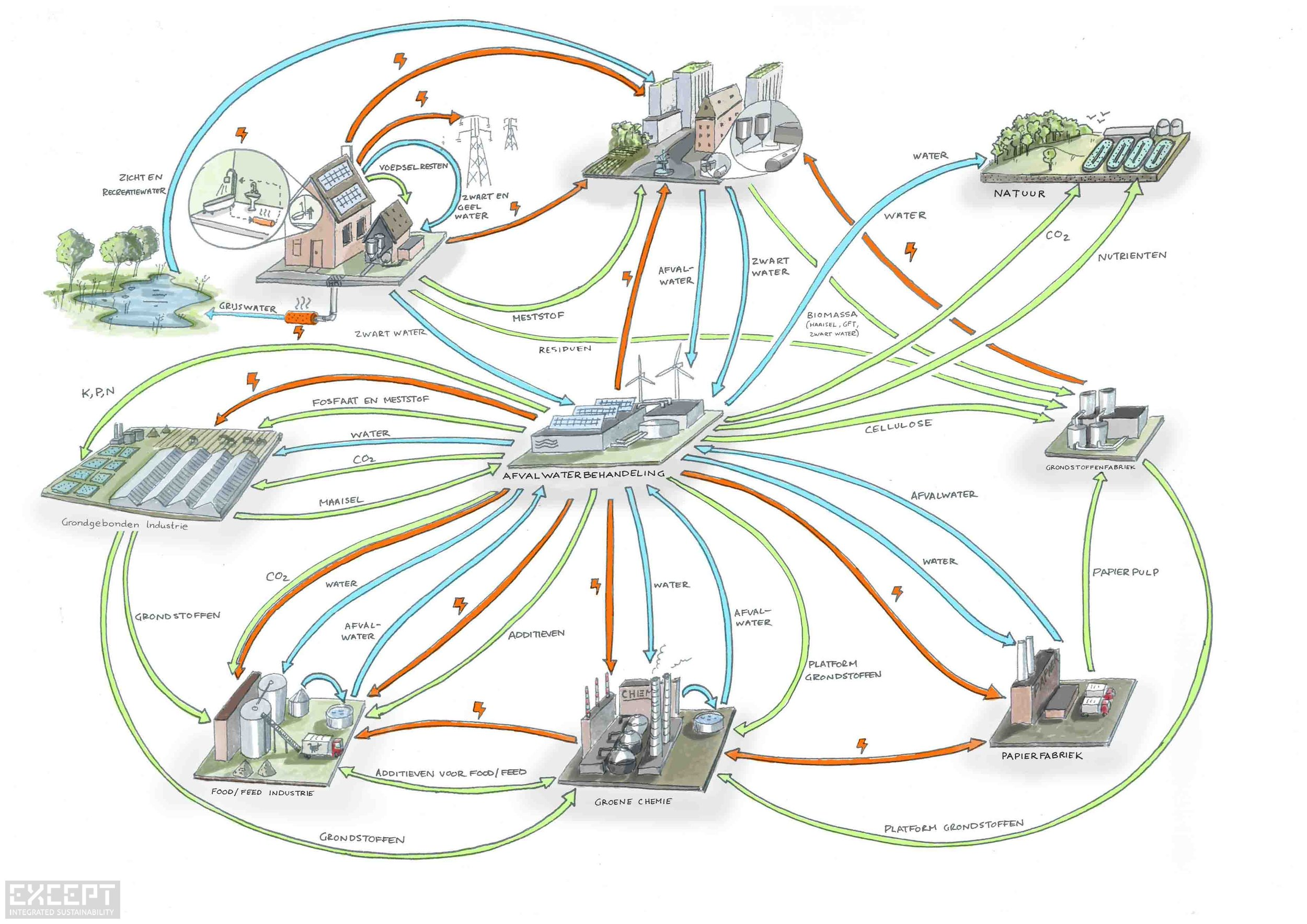 system overview - This overview diagram shows the envisioned relationship that waste water treatment facilities will have with Dutch cities, industry, agriculture, and natural lands.