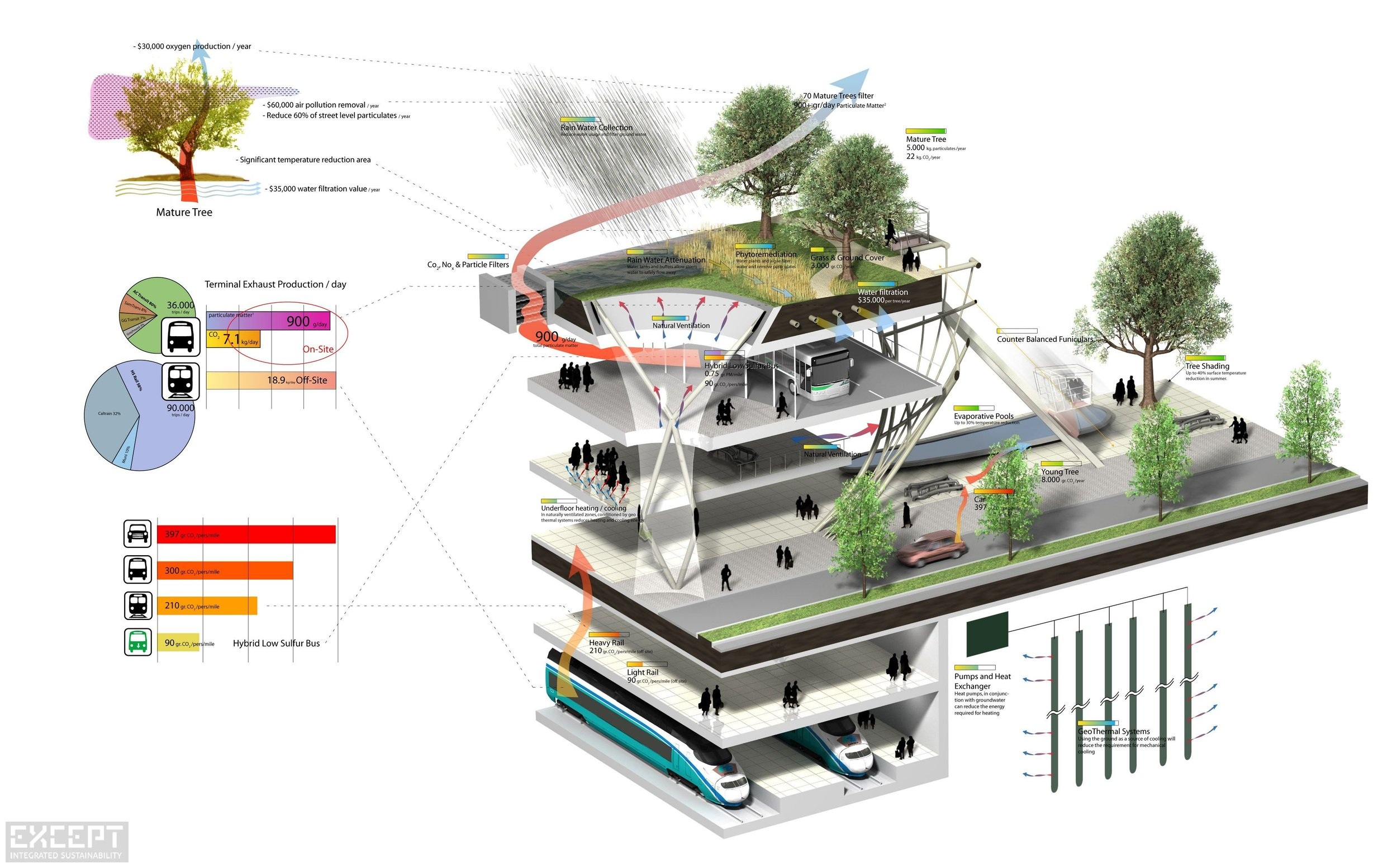 San-Francisco Transbay Terminal - This isometric diagram shows the vertical integration of services