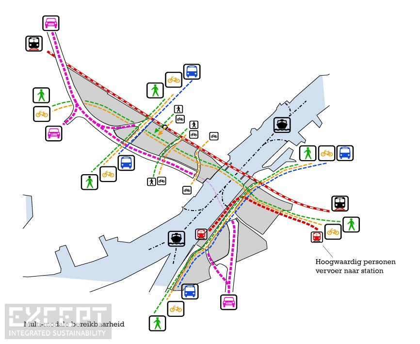 Transport Modes - Transport Modes and Trajectories