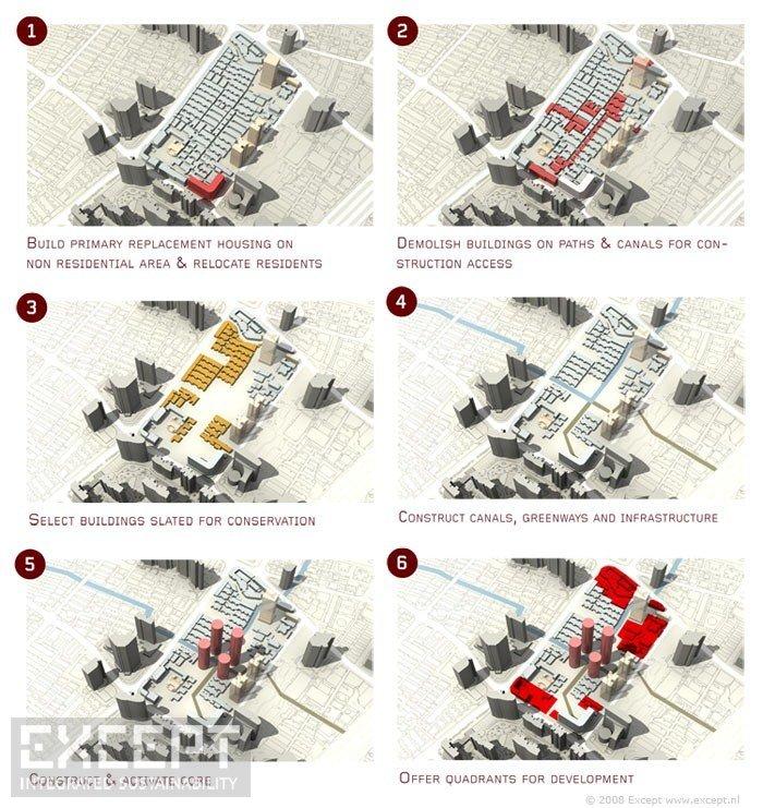 Urban Phasing - Phasing of the urban development plan.