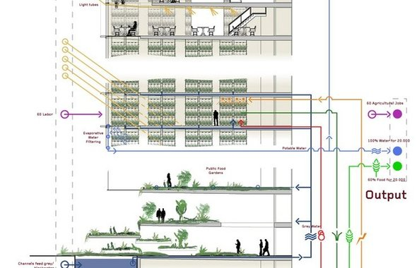Vertical Farm Diagram - Diagram of the vertical farm system.