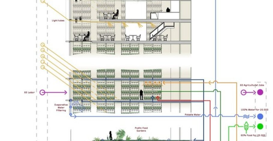 Diagram of the vertical farm system.