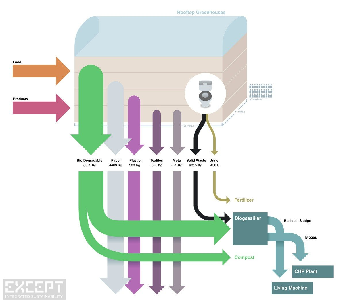 Waste Flow - Waste Flow example