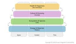 Symbiosis in Development: ELSI