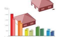 Energie en kostenanalyse dubbel en driedubbel glas