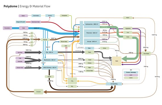 System map showing the energy and material flow in an agricultural system.