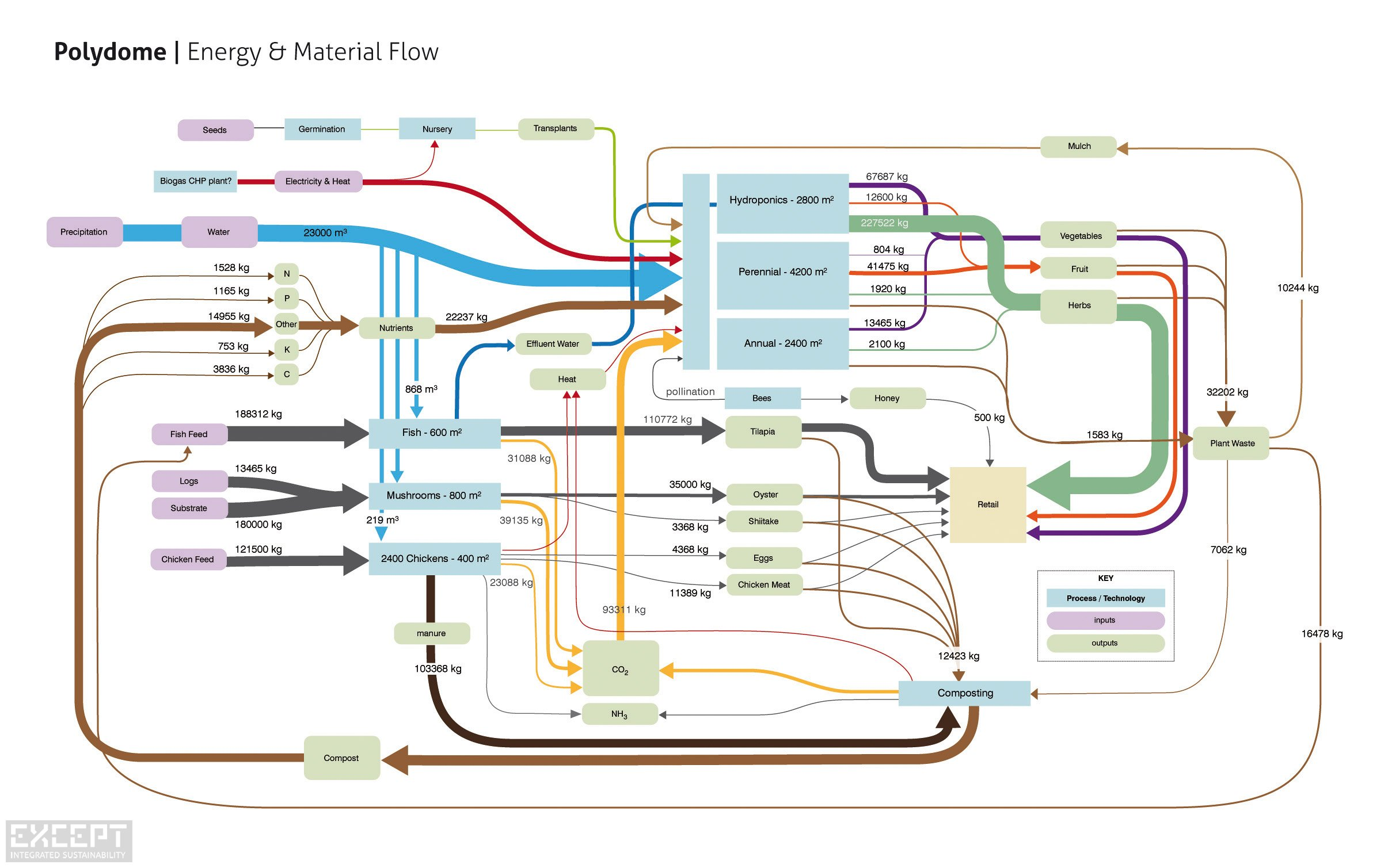 System Map Energy Material Flow Polydome - System map showing the energy and material flow in an agricultural system.