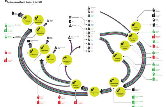 System map of future envisioning of the Dutch carpet sector