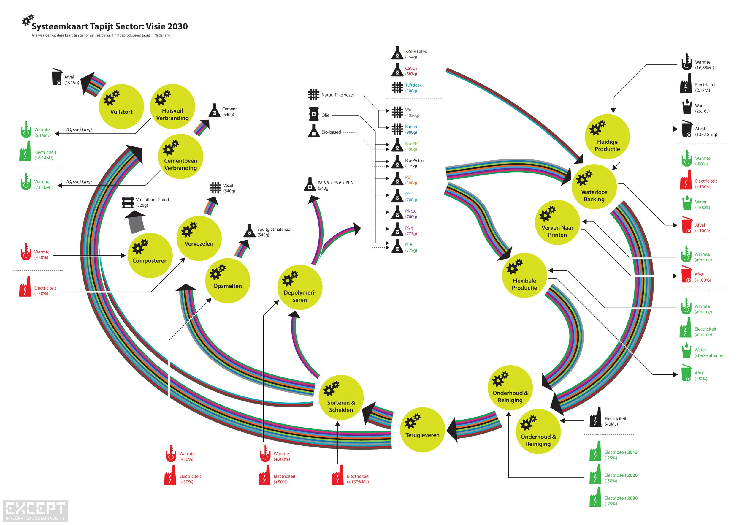 System map whole industry chain - System map of future envisioning of the Dutch carpet sector