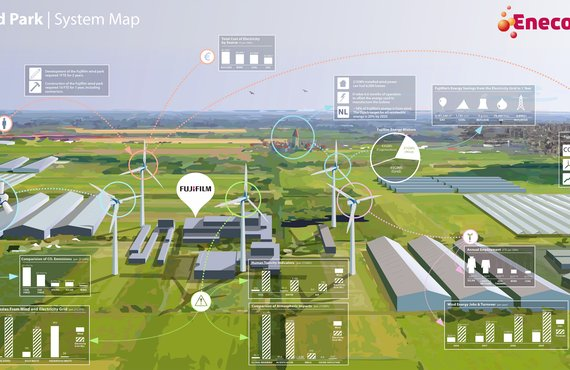 System map with the sustainability assessment of a wind turbine park