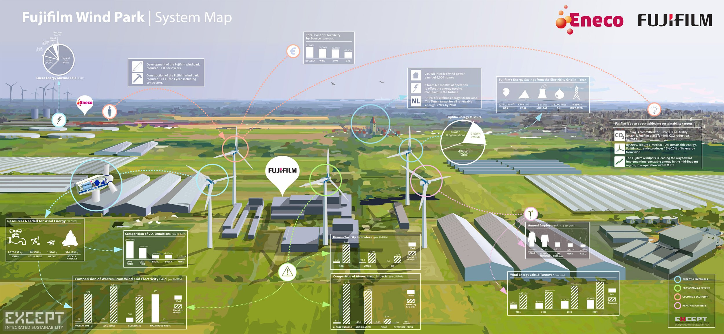 System Map Fujifilm wind Park - System map with the sustainability assessment of a wind turbine park